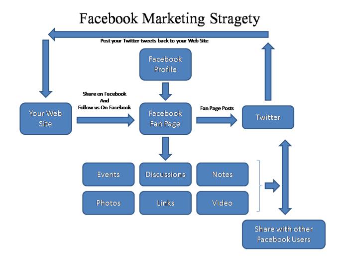 Facebook-Marketing-Stragety3