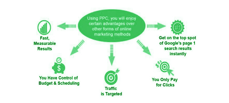 payperclickmarketingimage-2